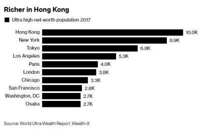 Стало известно, в каком городе живет больше всего миллионеров в мире