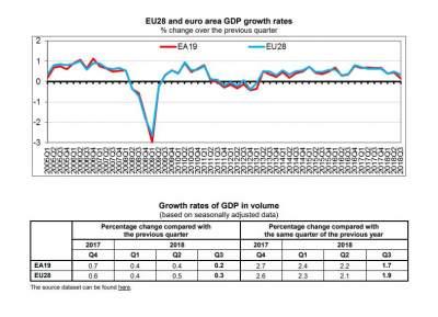 В Еврозоне сообщили о падении экономики до четырехлетнего минимума