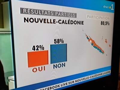 В Новой Каледонии против референдум независимости от Франции