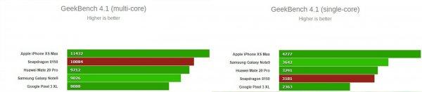 Geekbench представил первые результаты тестов Snapdragon 8150