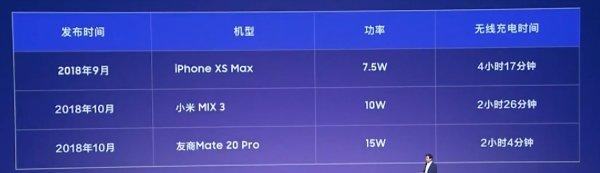 Xiaomi Mi9 «убил» iPhone XS Max новой 20-ватной зарядкой