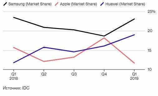 Huawei обгоняет Apple и становится вторым по величине производителем смартфонов